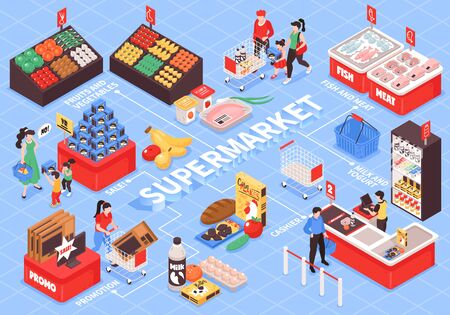 Supermarket interior isometric flowchart with shopping trolleys checkout counters fruit vegetables shelves promotion displays customers vector illustration