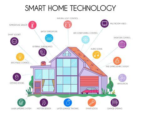 Schemat płaskiego wykresu infografiki inteligentnej technologii domowej z symbolami urządzeń kontrolowanych przez iot wokół domu ilustracji wektorowych