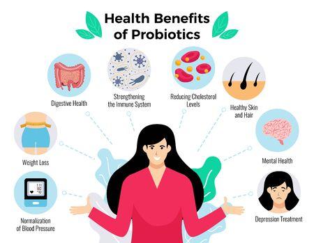 Probiotics health benefits poster with weight loss symbols flat vector illustration