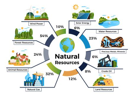 Natural environmental resources infographic set with animal and land resources symbols flat vector illustration Çizim