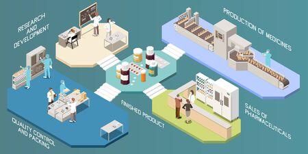 Diseño de infografías de producción farmacéutica desde investigación y desarrollo hasta ventas de ilustración de vector isométrico de producto terminado