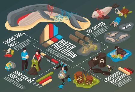 Infografiken zur Wasserverschmutzung mit Informationen über Ursachen, Fakten und Auswirkungen der isometrischen Vektorillustration der Umweltkatastrophe