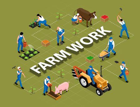 Farmarbeit landwirtschaftliche Aufgaben Werkzeuge Maschine isometrisches Flussdiagramm mit Melkkuhfütterung Schwein Eggen Bodenvektorillustration