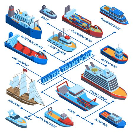 Isometric water transport flowchart composition with isolated colourful images for different kinds of sea-going vessels vector illustration