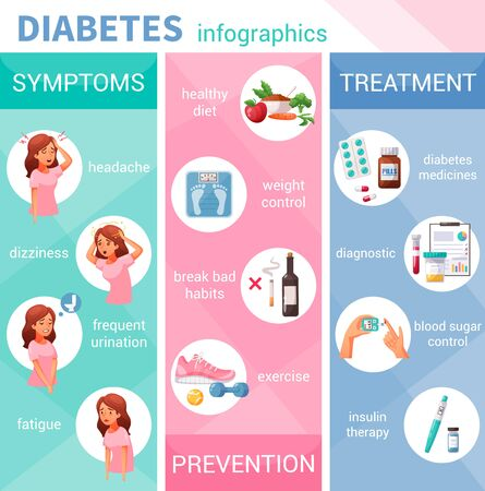 Cartoon infographics with diabetes symptoms prevention and treatment vector illustration