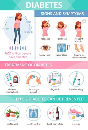 Cartoon infographics presenting information about diabetes symptoms treatment and prevention vector illustration