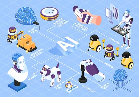 Artificial intelligence isometric flowchart with robot risks and benefits symbols vector illustration