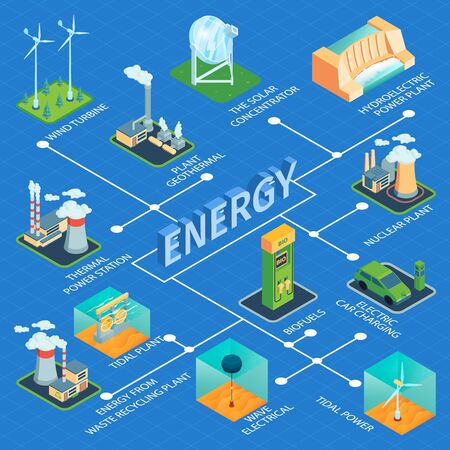 Isometric green energy flowchart composition with 3d text surrounded by isolated factory plant images with text