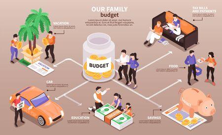 Gezinsbudget inkomensverdeling isometrische infographic stroomdiagram met planning besparingen vakantie voedsel kleding auto uitgaven vectorillustratie