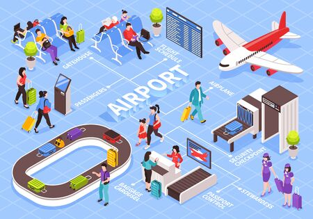 Isometric airport flowchart composition with editable text captions and images of luggage carousel and passenger characters vector illustration Illusztráció