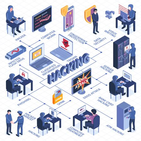 Isometric hacker flowchart with text captions and isolated images of computers electronic devices and cyber criminals vector illustration Vektorové ilustrace