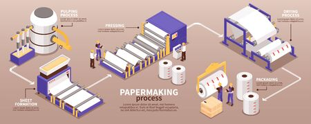 Paper manufacturing process isometric infographic narrow banner from pulping to pressing drying sheet forming packaging vector illustration