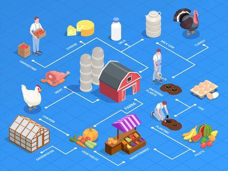 Organigramme isométrique avec des produits agricoles locaux équipement oiseaux agriculteurs sur fond bleu illustration vectorielle 3d
