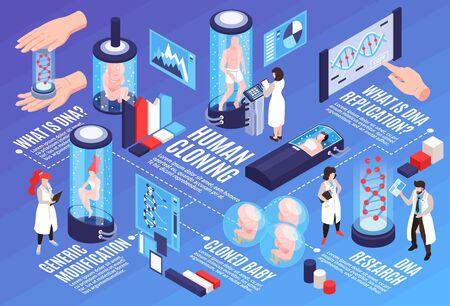 Ilustración horizontal de infografías de clonación humana con texto e información visual sobre la investigación científica de modificación de ADN genérico y la ilustración de vector isométrico de replicación