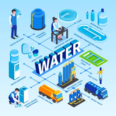Isometric water purification technology flowchart with text captions junction points and images of people and industrial facilities vector illustration