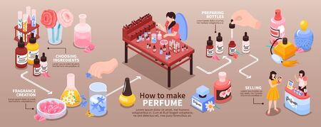 Perfume manufacturing from choosing ingredients creating fragrance to packaging isometric infographic flowchart banner beige background vector illustration