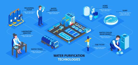Isometric water purification technology infographics with isolated human characters and images of industrial facilities with text vector illustration 向量圖像