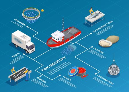 Composition de l'organigramme isométrique de la production de fruits de mer de l'industrie du poisson avec des images isolées et des légendes de texte modifiables avec des lignes illustration vectorielle