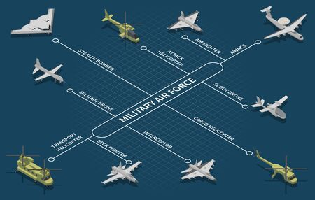 Military air forces aircraft isometric flowchart with scout drone strategic bomber fighter attack helicopter interceptor vector illustration