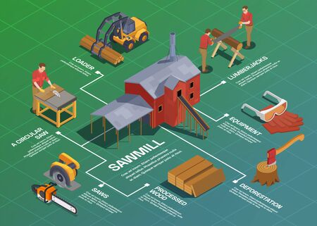 Sawmill timber mill lumberjack isometric flowchart composition with isolated tools buildings vehicles and editable text captions vector illustration