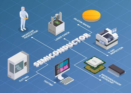 Semiconductor chip production isometric flowchart composition of editable text and isolated icons of microprocessors silicon wafers vector illustration