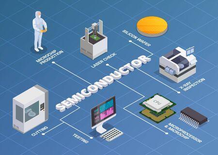 Composition d'organigramme isométrique de production de puces à semi-conducteurs de texte modifiable et d'icônes isolées d'illustration vectorielle de plaquettes de silicium de microprocesseurs