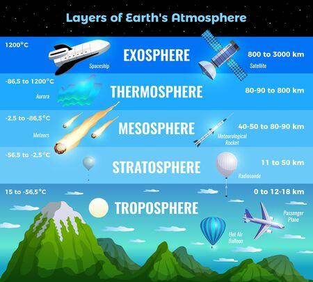 Affiche de graphique d'infographie de couches d'atmosphère terrestre avec l'illustration vectorielle d'avions de nature troposphère stratosphère mésosphère thermosphère exosphère nature Vecteurs