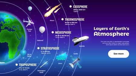 Layers of Earth atmosphere horizontal banner with exosphere and troposphere symbols flat vector illustration