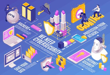 Isometric cybersecurity horizontal composition with icons of electronic equipment human characters and flowchart with text captions vector illustration  イラスト・ベクター素材
