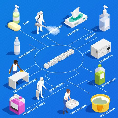 Isometric flowchart with professional sanitizing and products for personal hygiene 3d vector illustration Illustration