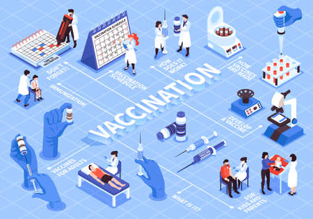 Isometric vaccination flowchart composition with images of medical lab equipment and doctors with patients and schedule vector illustration