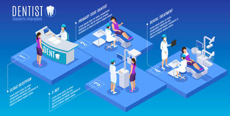 Dentist stomatology oral medicine isometric infographic poster with reception desk primary care treatment xray scan vector illustration Vector Illustration