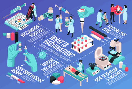 Isometric vaccination horizontal flowchart composition with calendar images test tubes graph segments doctor and patient characters vector illustration