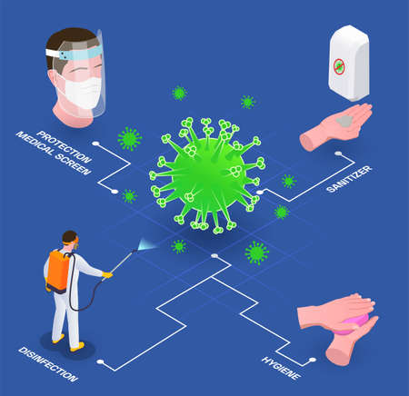 Social distancing isometric flowchart composition with image of virus and icons of protection appliances hand hygiene vector illustration