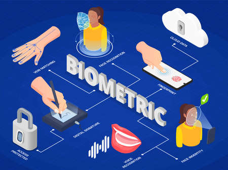 Biometric authentication methods isometric infographics with face and voice recognition digital signature fingerprint 3d vector illustration Vettoriali