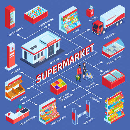 Isometric supermarket flowchart composition with text and isolated images of shop displays shelves and human characters vector illustration