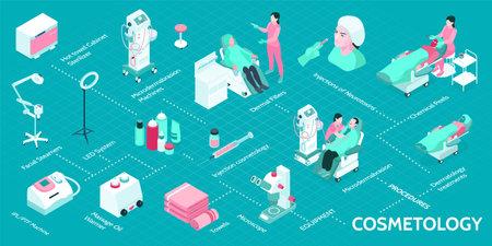 Cosmetology Isometric Infographics