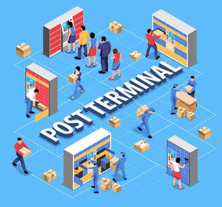 Post Terminal Isometric Flowchart