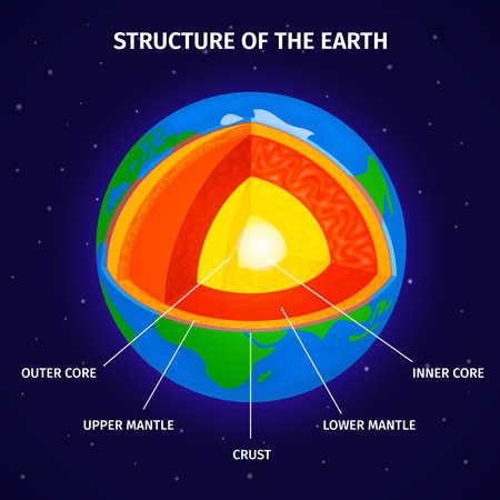 Earth Structure Diagram