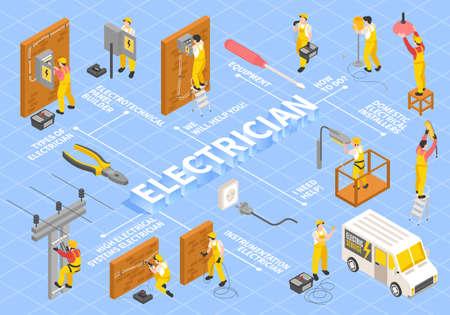 Electrician Isometric Flowchart