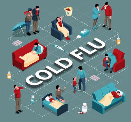 Cold Flu Isometric Flowchart