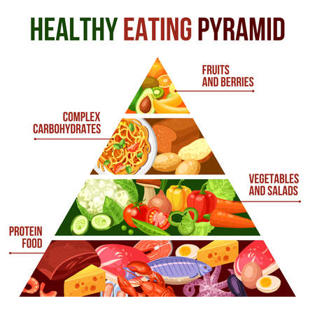 Flat poster of healthy eating pyramid with four groups protein food vegetables carbohydrates and fruits vector illustration Vektorové ilustrace