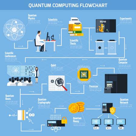 Quantum computing flowchart template with elements of scientific and practical applications flat vector Illustration Vektorgrafik