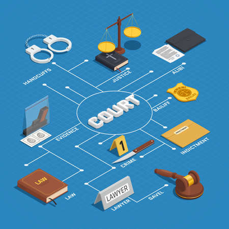Law court proceeding isometric flowchart infographic poster with crime evidence justice scale and bible background vector illustration