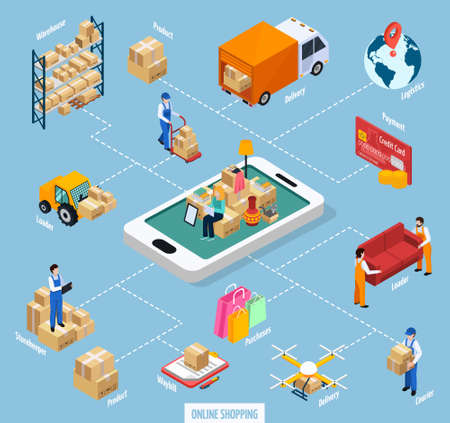 Relocation service online shopping flowchart including client with stuffs at mobile device, truck, products isometric vector illustration