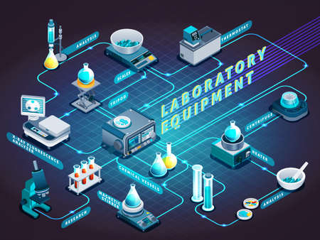 Laboratory equipment isometric flowchart on dark background with flasks, scientific devices for analysis and research vector illustration