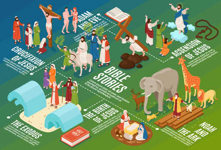 Isometric bible narratives flowchart composition with ancient people and animals with editable text captions and symbols vector illustration