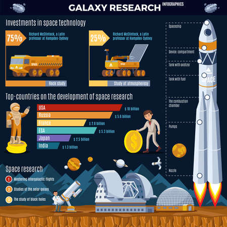 Galaxy research infographic concept with countries leaders in space exploration investments in technologies and equipment vector illustration Ilustración de vector