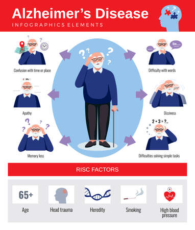 Infographics poster with symptoms risk factors of alzheimer disease and flat elderly character vector illustration