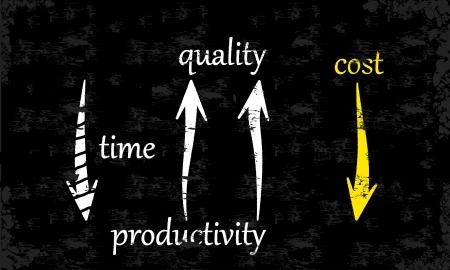 品質・生産性・ スピードを増やすことによってコストを削減します。